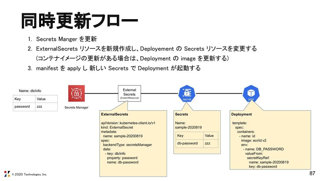 © ZOZO Technologies, Inc. 同時更新フロー 1. Secrets M...