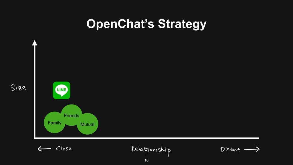 OpenChat's Strategy 16 Family Friends Mutual 16