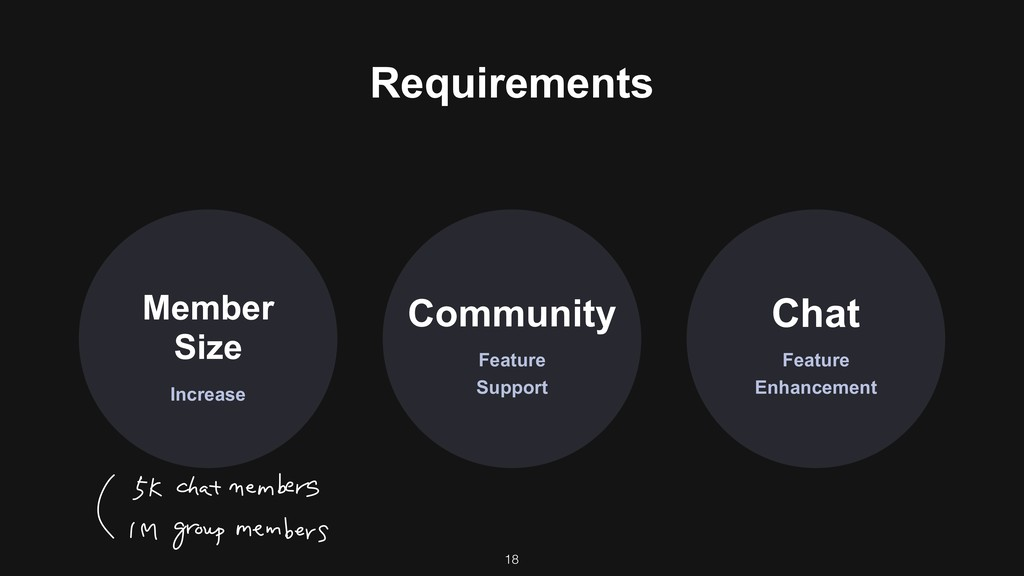 Requirements Increase Member Size Feature Chat ...