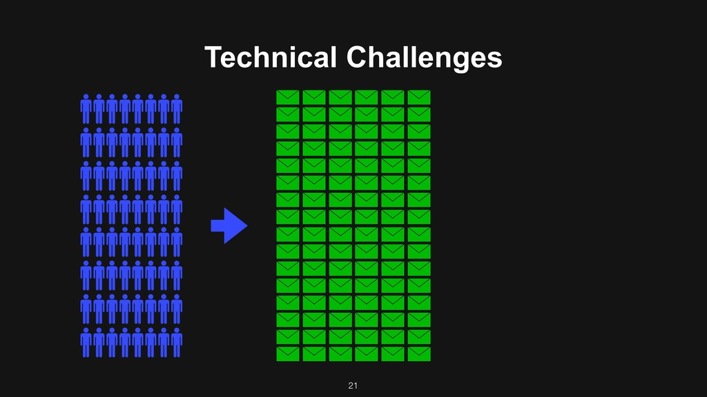 Technical Challenges 21