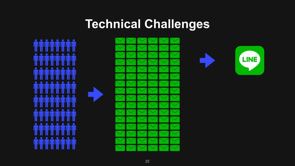 Technical Challenges 22
