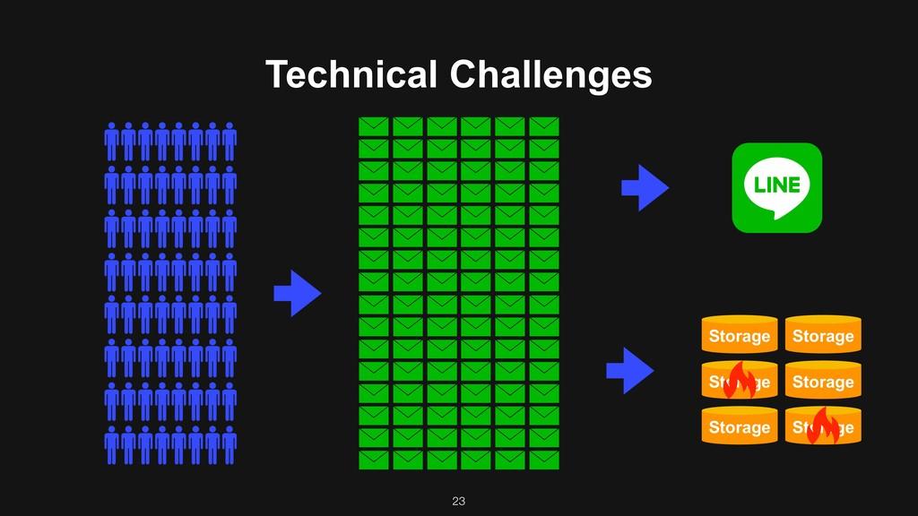 Technical Challenges Storage Storage Storage St...