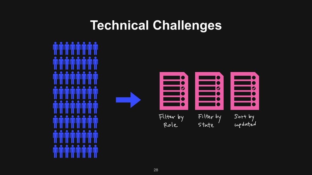 Technical Challenges 28