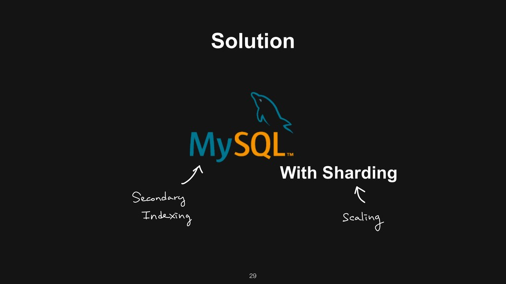 Solution With Sharding 29
