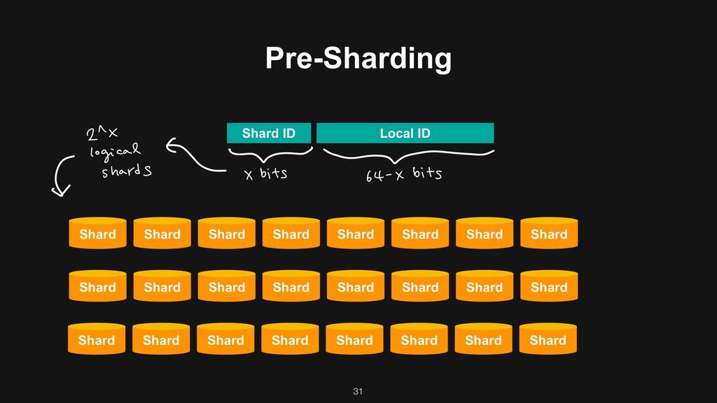 Pre-Sharding Shard Shard ID Local ID Shard Shar...