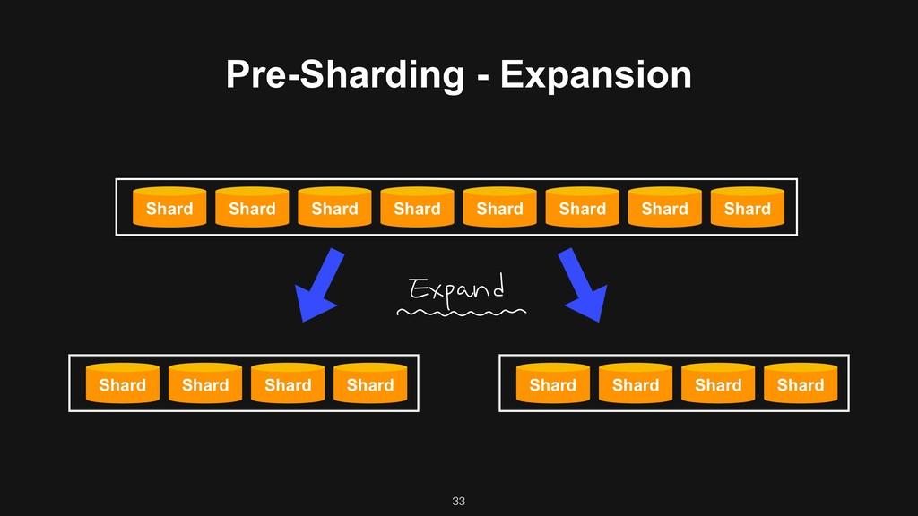 Pre-Sharding - Expansion Shard Shard Shard Shar...