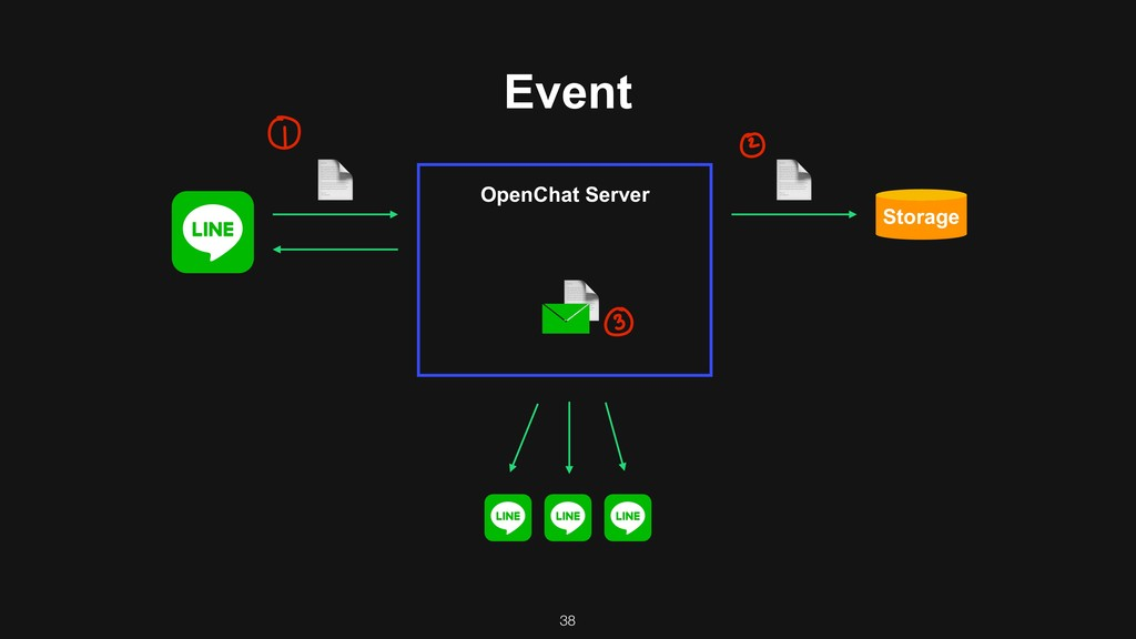 Event OpenChat Server Storage ! ! ! 38