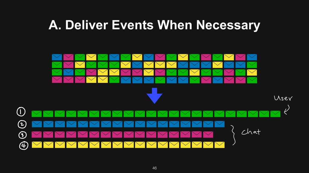 A. Deliver Events When Necessary 46