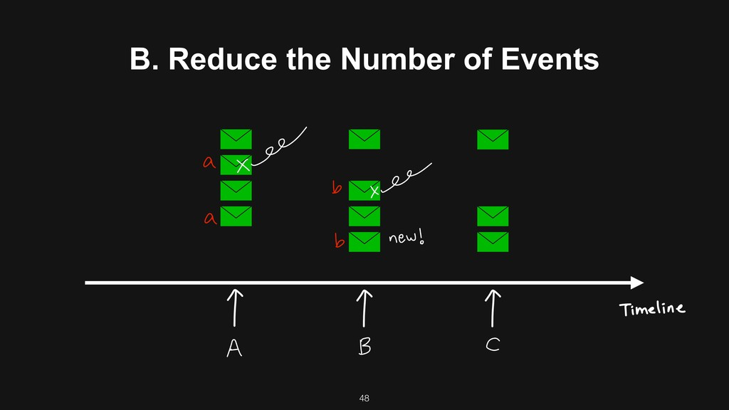 B. Reduce the Number of Events 48