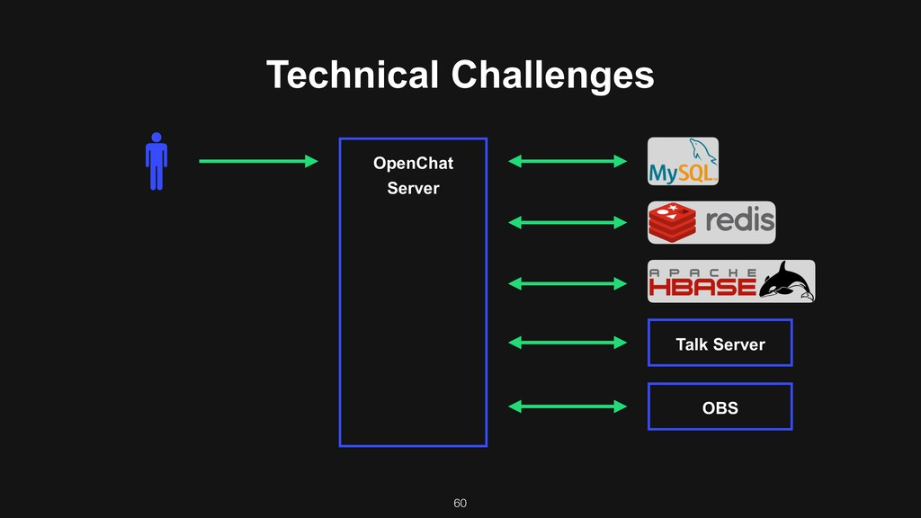 Technical Challenges OpenChat Server Talk Serve...