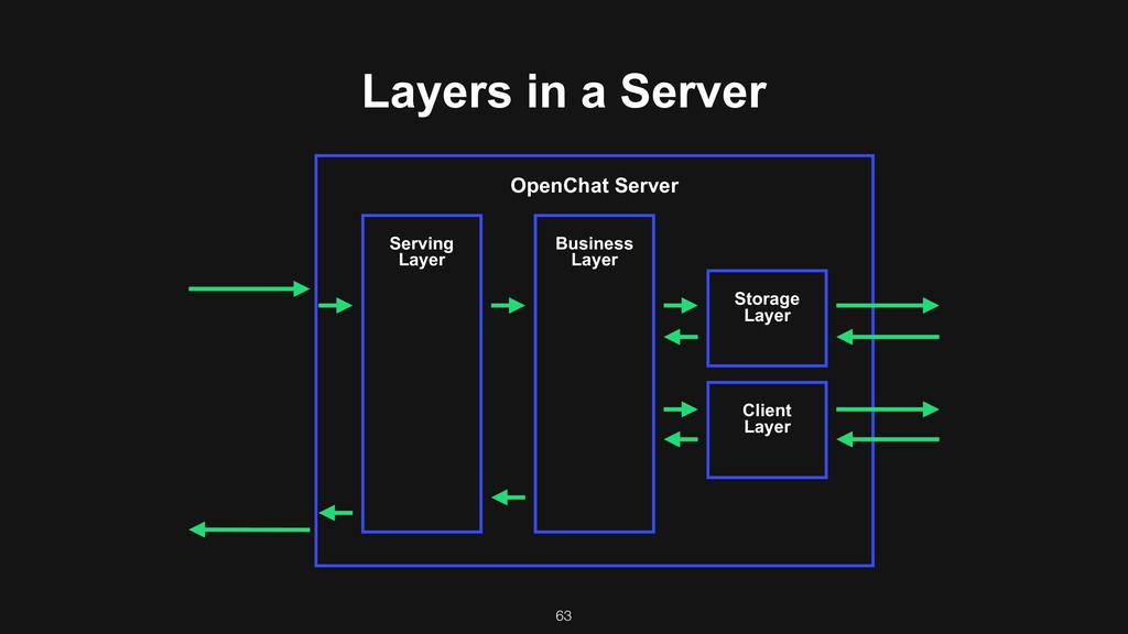 Layers in a Server OpenChat Server Serving Lay...