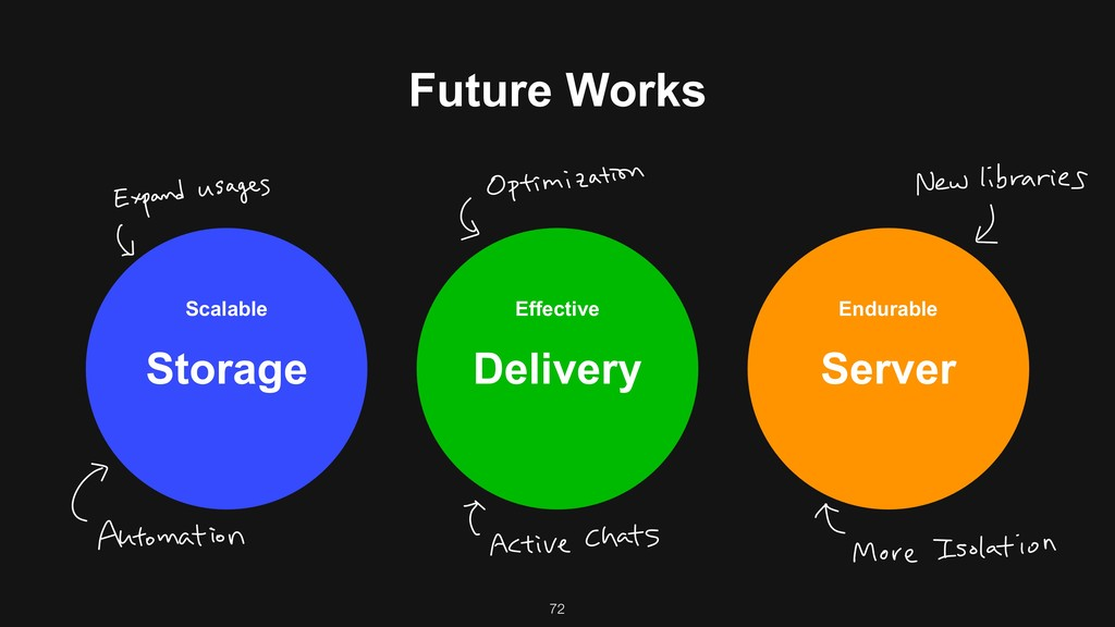 Future Works Scalable Storage Endurable Server ...
