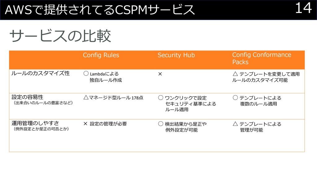 14 AWSで提供されてるCSPMサービス サービスの⽐較 Config Rules Secu...