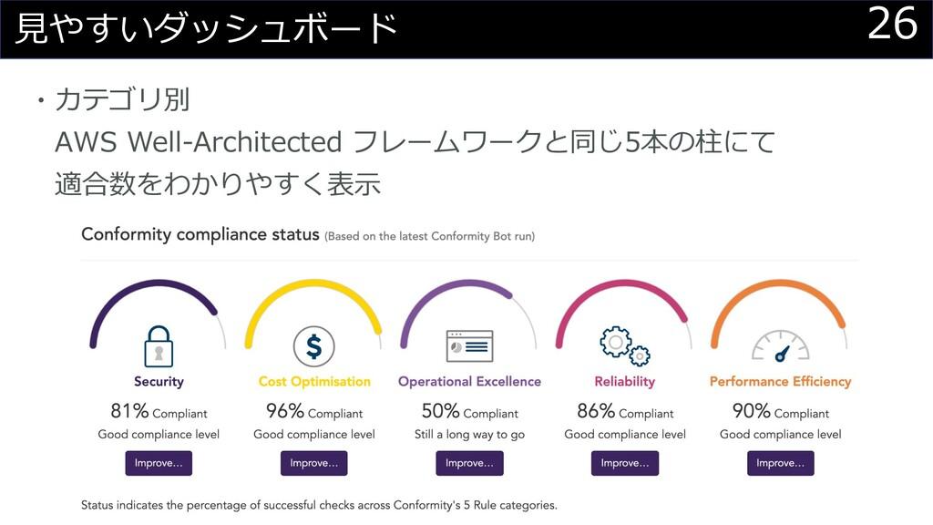 26 ⾒やすいダッシュボード ・カテゴリ別 AWS Well-Architected フレーム...
