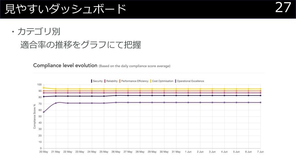 27 ⾒やすいダッシュボード ・カテゴリ別 適合率の推移をグラフにて把握