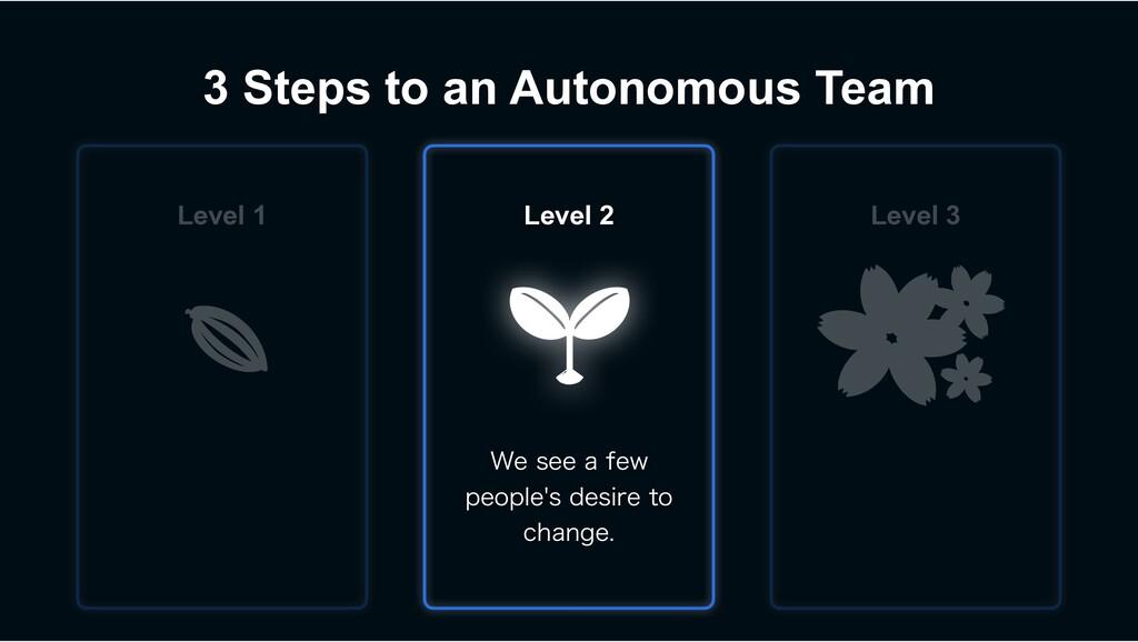3 Steps to an Autonomous Team 8FTFFBGFX QFP...
