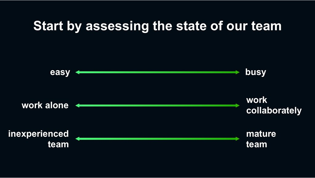 Start by assessing the state of our team busy e...