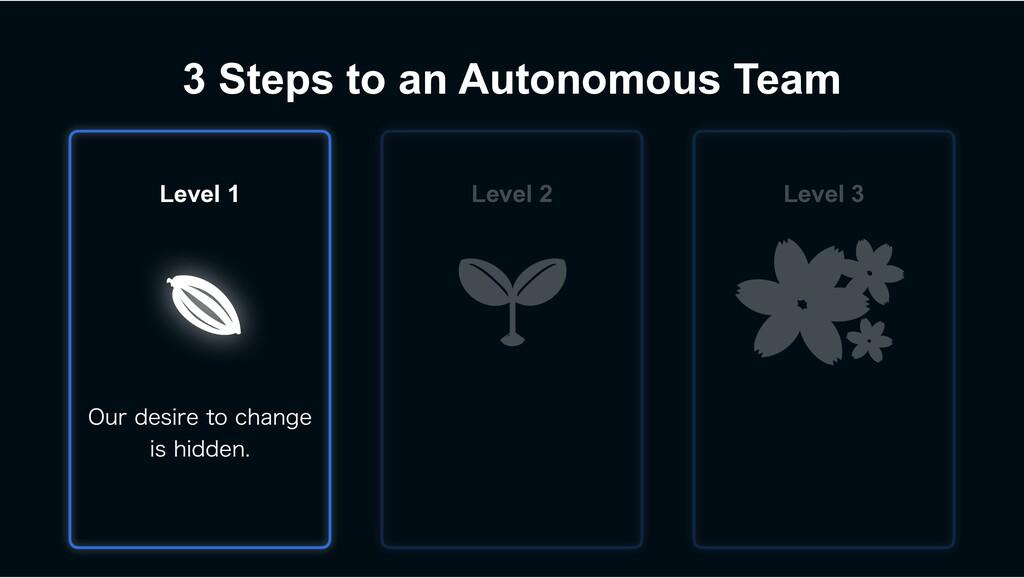 3 Steps to an Autonomous Team 0VSEFTJSFUPDIB...