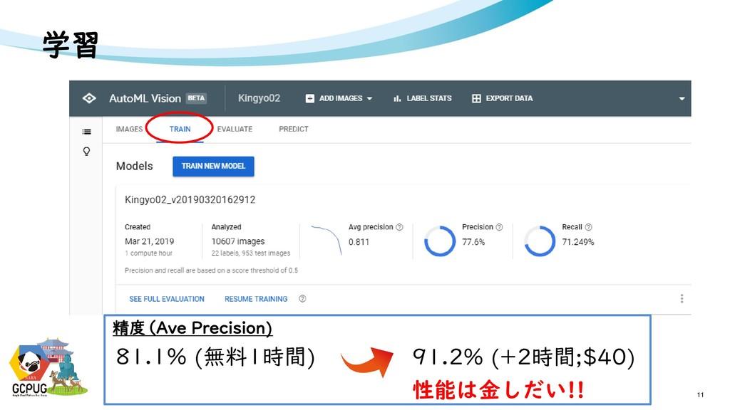 NARA 学習 11 NARA 精度(Ave Precision) 81.1% (無料1時間)...