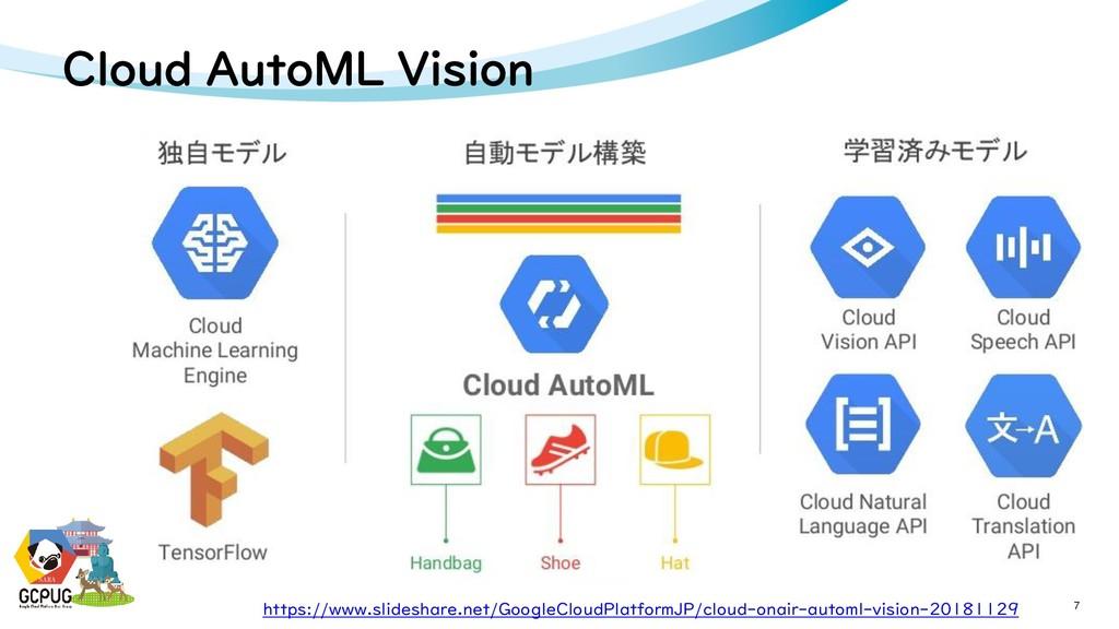 NARA Cloud AutoML Vision 7 NARA https://www.sli...