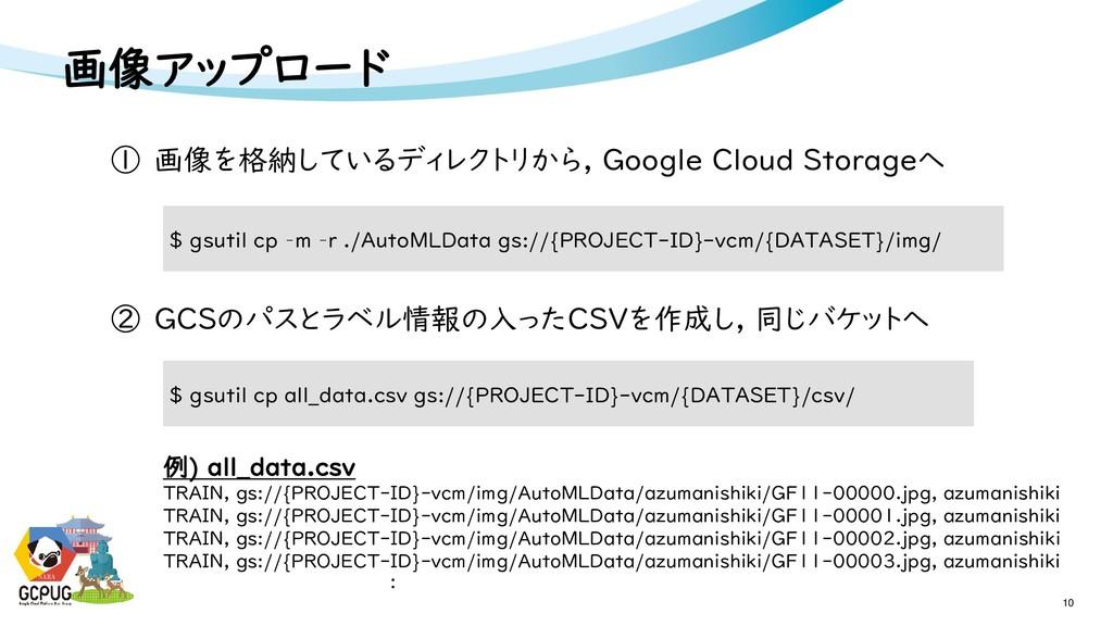 NARA 画像アップロード 10 NARA ① 画像を格納しているディレクトリから, Goog...