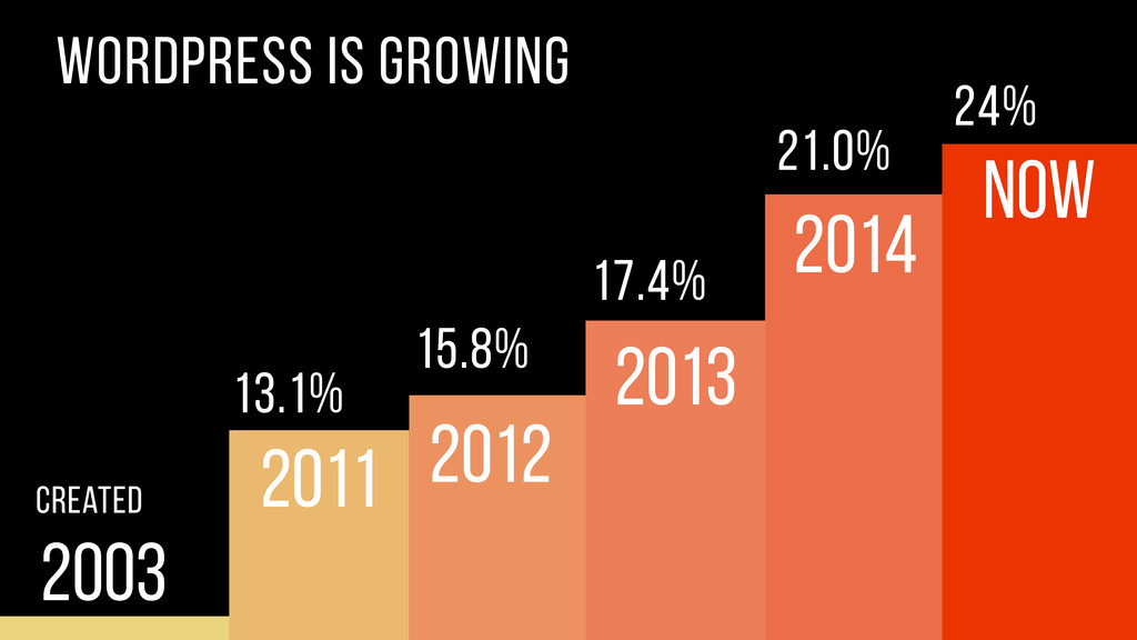 2003 Created 17.4% 21.0% 2011 WordPress is grow...