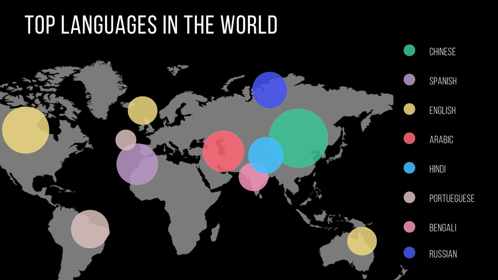 top languages in the world Chinese Spanish Engl...