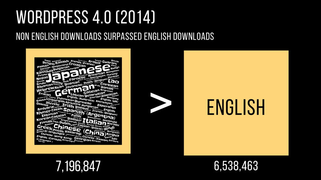 WordPress 4.0 (2014) Non English downloads surp...
