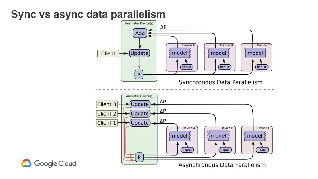 Sync vs async data parallelism