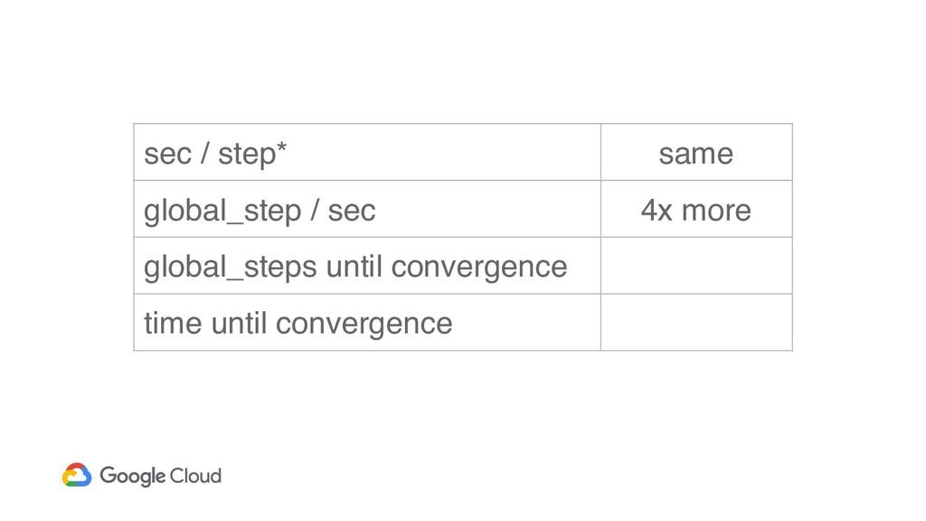 sec / step* same global_step / sec 4x more glob...