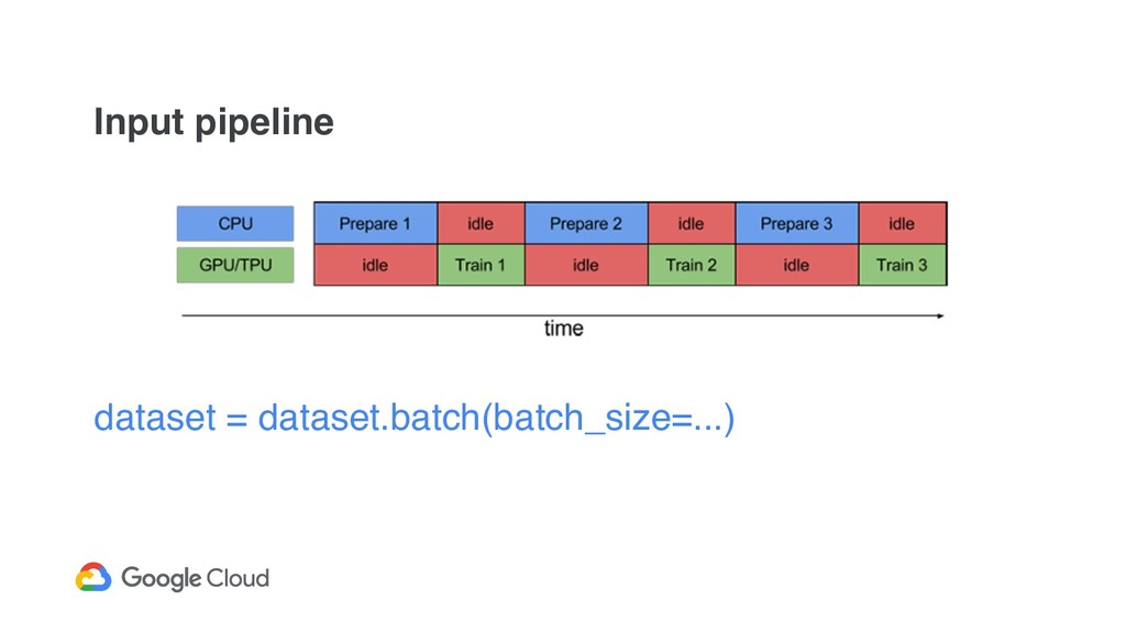 Input pipeline dataset = dataset.batch(batch_si...
