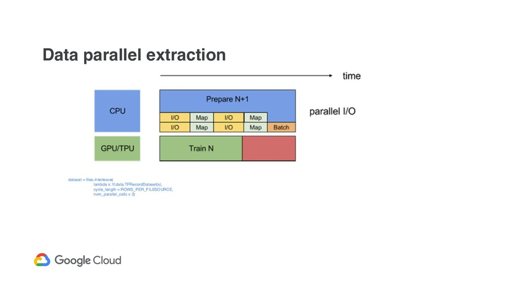 Data parallel extraction dataset = files.interl...