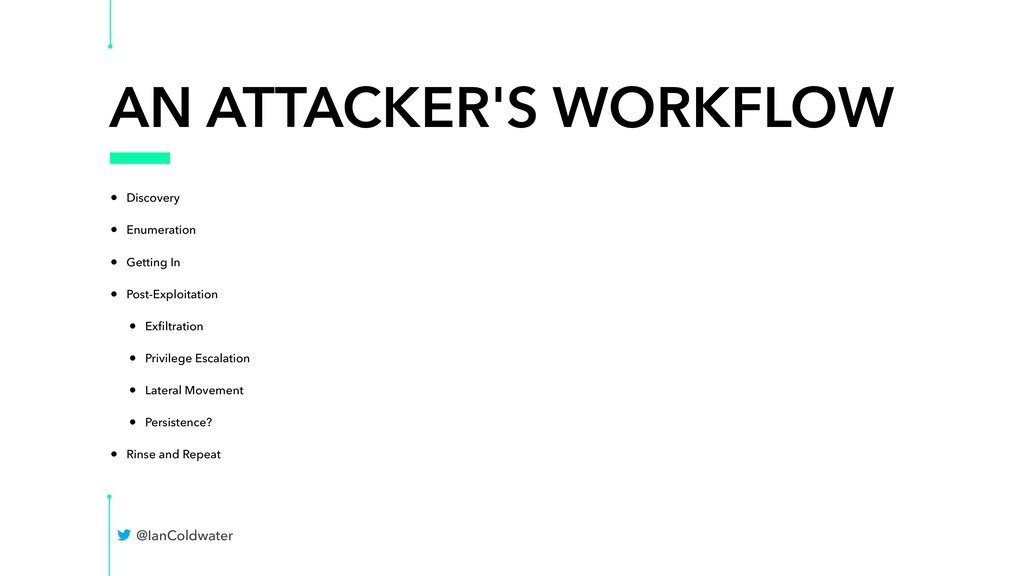 AN ATTACKER'S WORKFLOW • Discovery • Enumeratio...