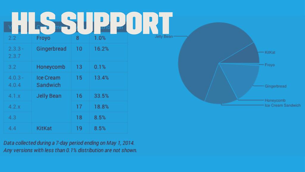 HLS Support
