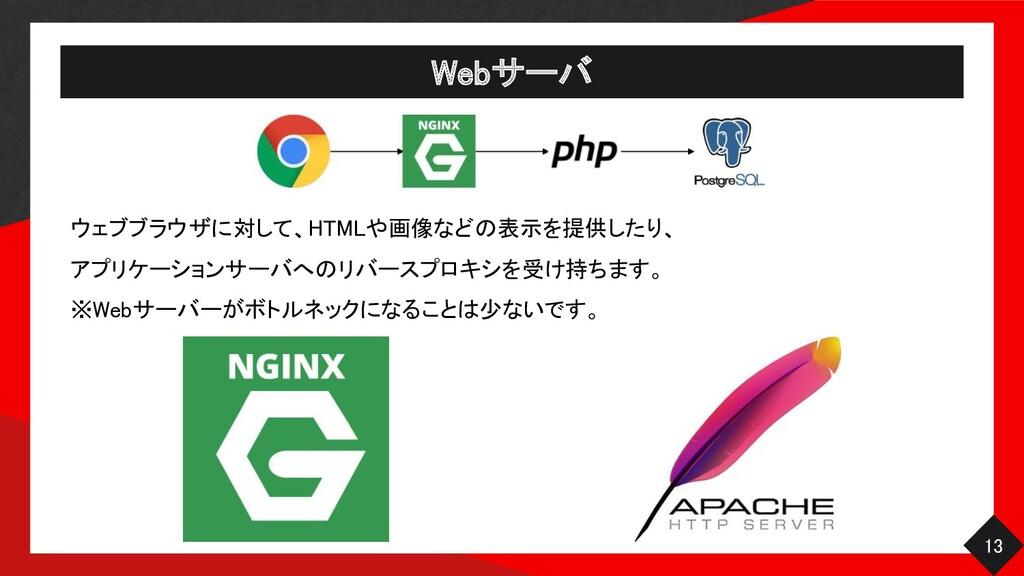 Webサーバ 13 ウェブブラウザに対して、HTMLや画像などの表示を提供したり、  ア...
