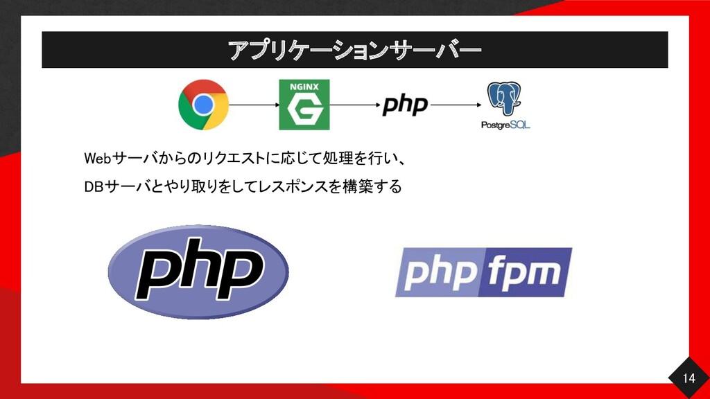 アプリケーションサーバー 14 Webサーバからのリクエストに応じて処理を行い、  DB...
