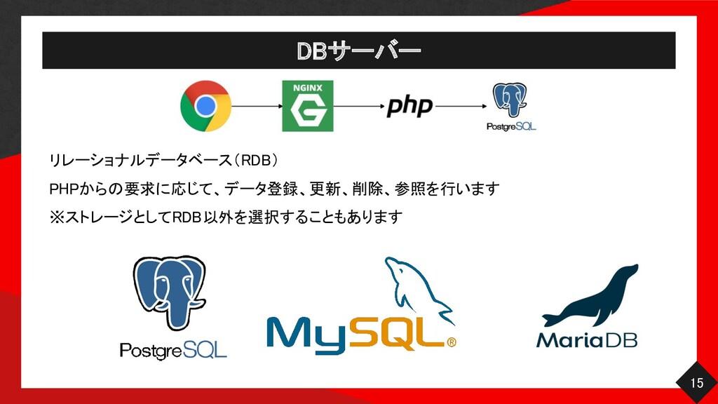DBサーバー 15 リレーショナルデータベース(RDB)  PHPからの要求に応じて、デ...