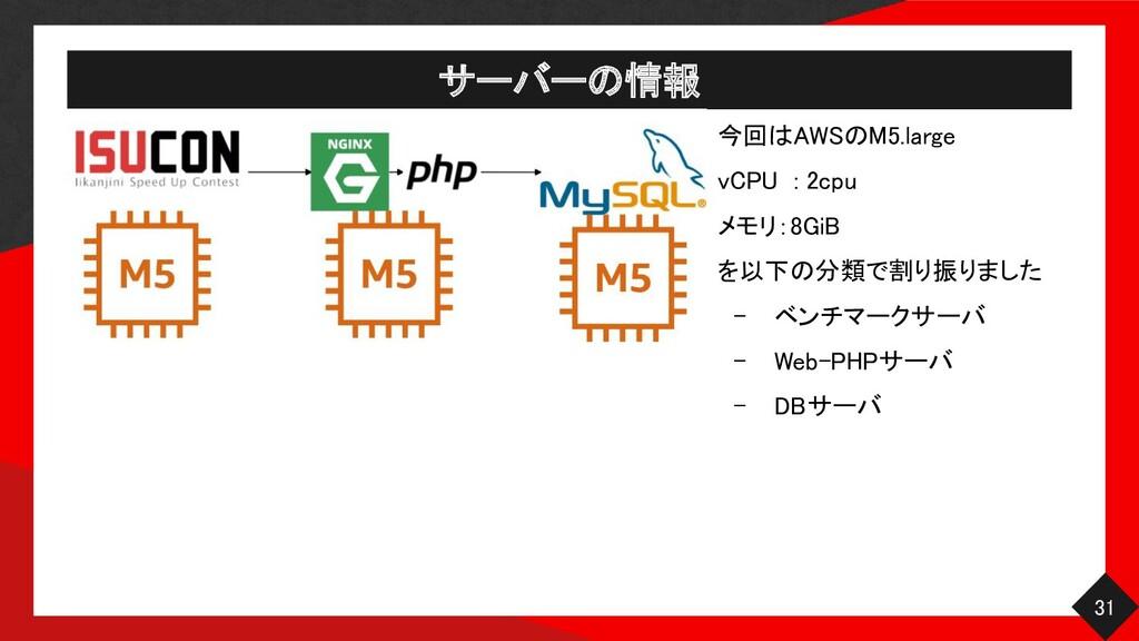 サーバーの情報 31 今回はAWSのM5.large vCPU : 2cpu メモリ:...