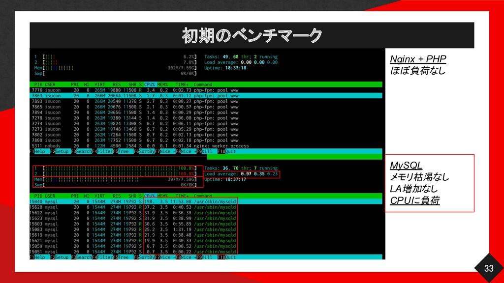 初期のベンチマーク 33 Nginx + PHP ほぼ負荷なし MySQL メモリ枯渇なし...
