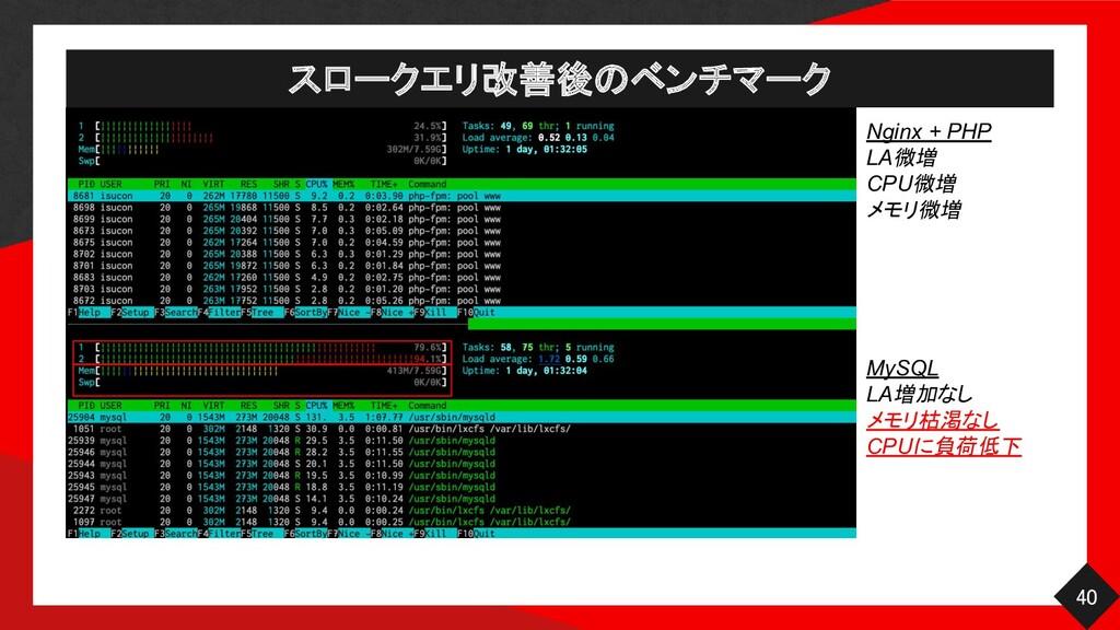 スロークエリ改善後のベンチマーク 40 Nginx + PHP LA微増 CPU微増 メモ...