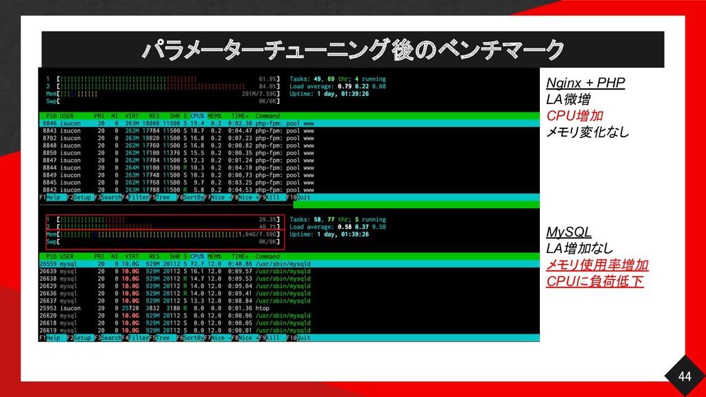 パラメーターチューニング後のベンチマーク 44 Nginx + PHP LA微増 CPU増...