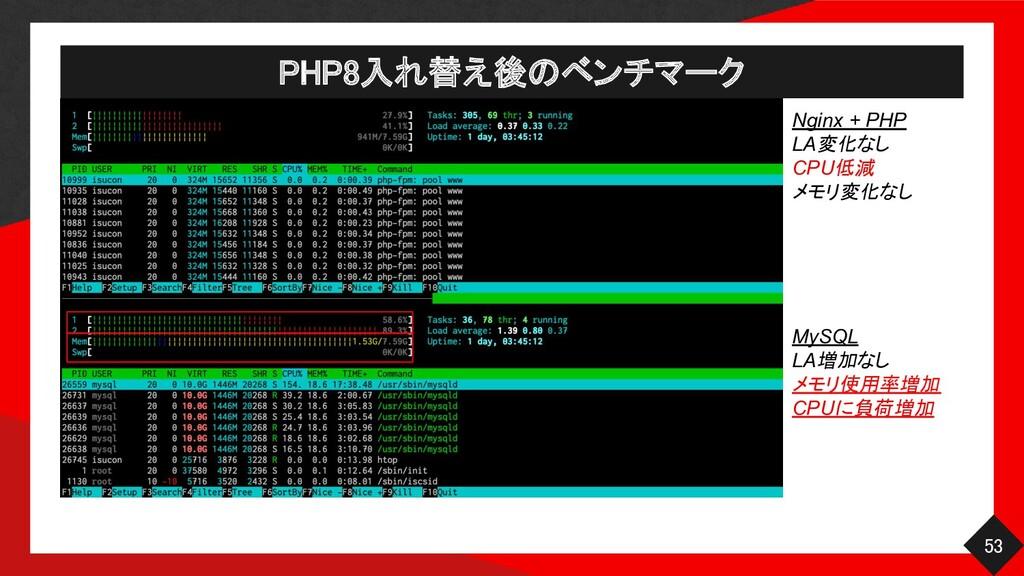 PHP8入れ替え後のベンチマーク 53 Nginx + PHP LA変化なし CPU低減 ...