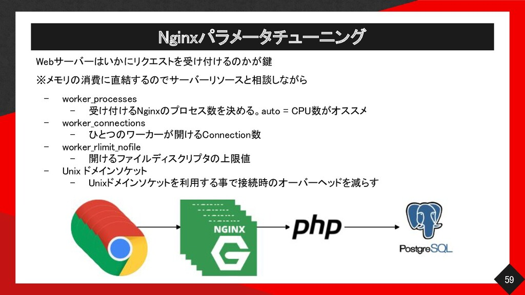 Nginxパラメータチューニング 59 Webサーバーはいかにリクエストを受け付けるのかが...