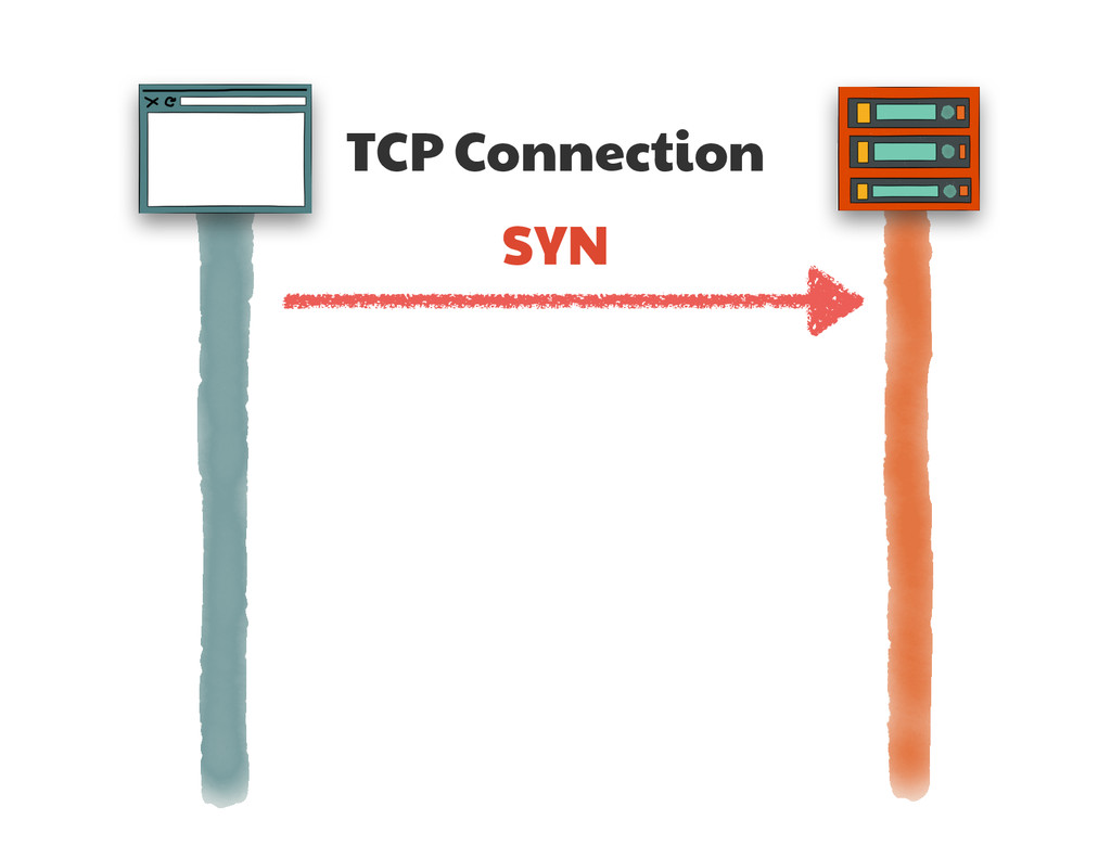 TCP Connection SYN