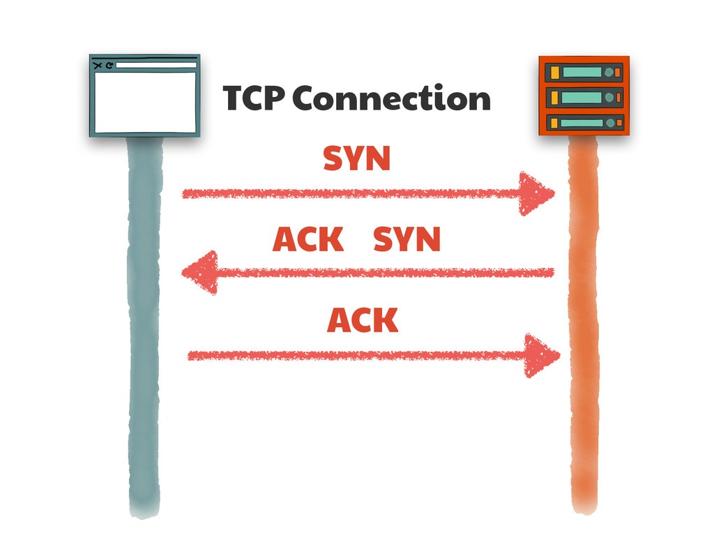 TCP Connection SYN SYN ACK ACK