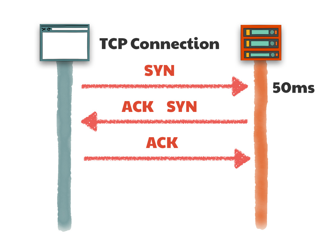 TCP Connection SYN SYN ACK ACK 50ms