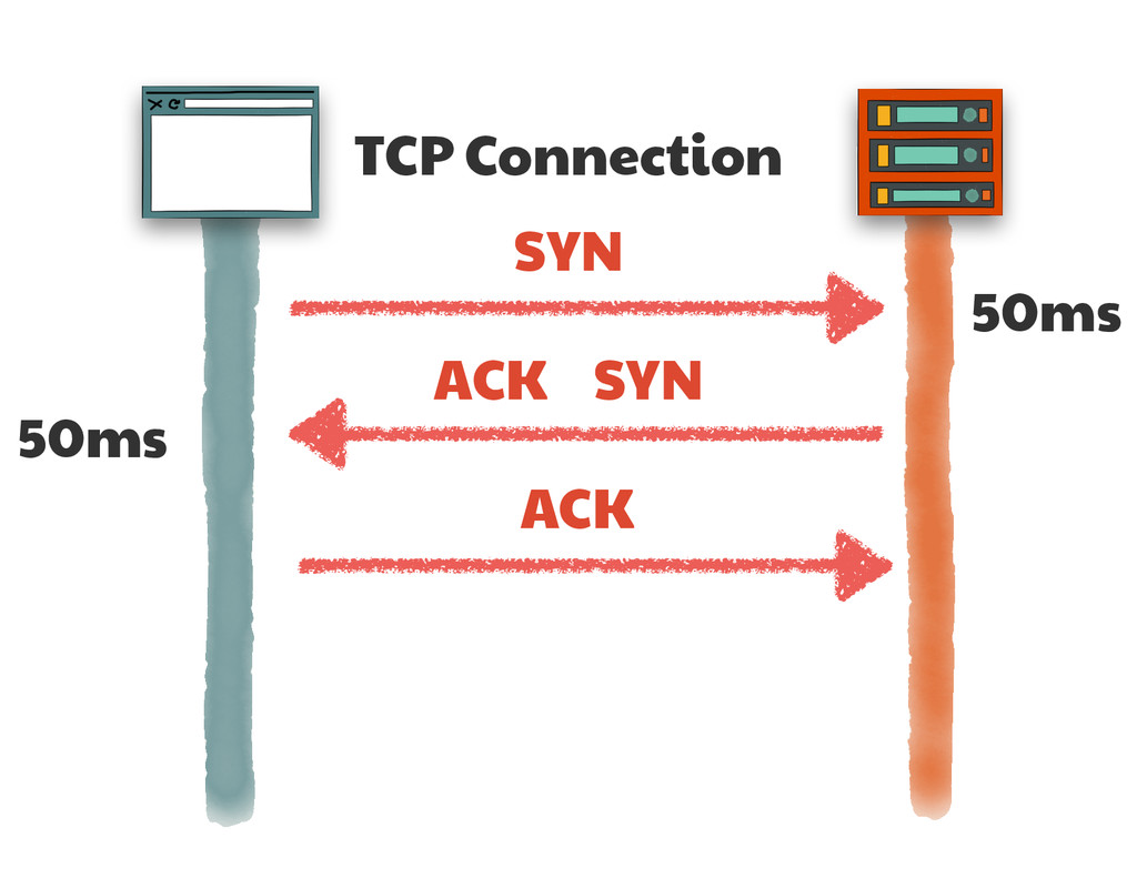 TCP Connection SYN SYN ACK ACK 50ms 50ms