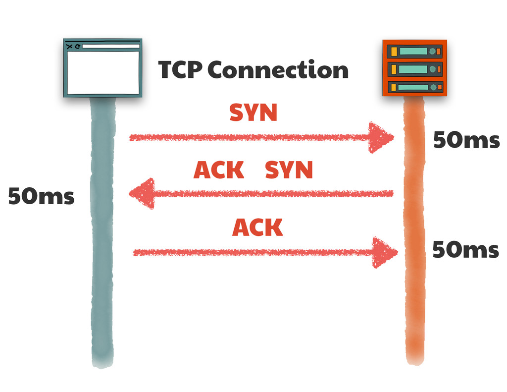 TCP Connection SYN SYN ACK ACK 50ms 50ms 50ms