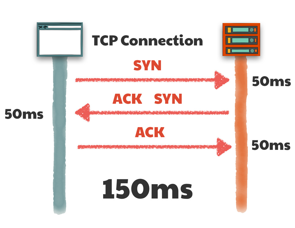 TCP Connection SYN SYN ACK ACK 50ms 50ms 50ms 1...