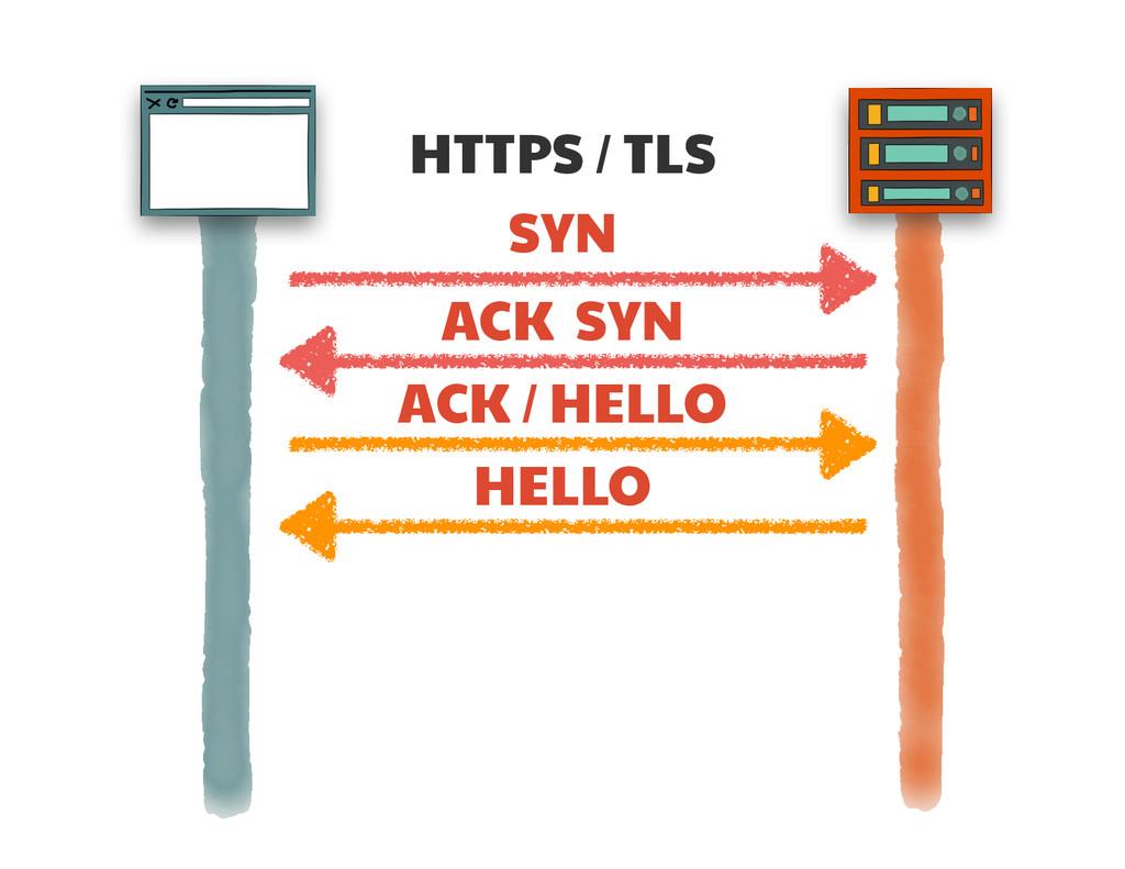 HTTPS / TLS SYN ACK SYN ACK / HELLO HELLO